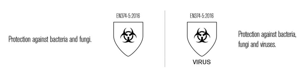 virus and bacteria EN standards for safety gloves
