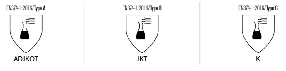 EN standards for chemical resistant gloves